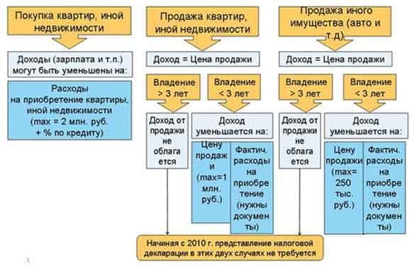 Имущественные налоговые вычеты по НДФЛ