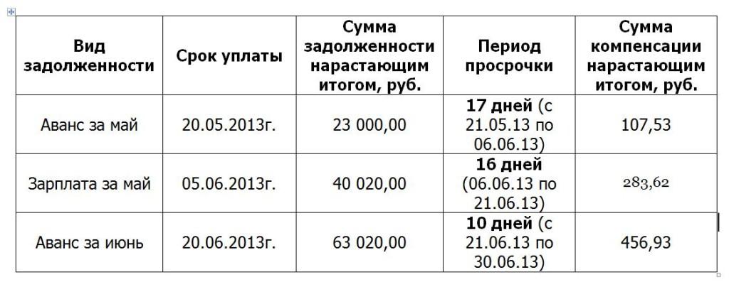 Расчет компенсации за задержку зарплаты
