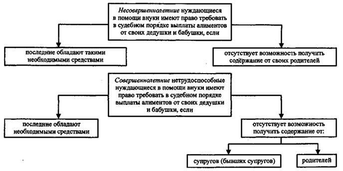 Алиментные обязательства дедушки и бабушки по содержанию внуков (ст. 94 СК РФ)