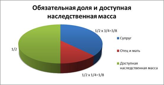 статистика наследственных дел