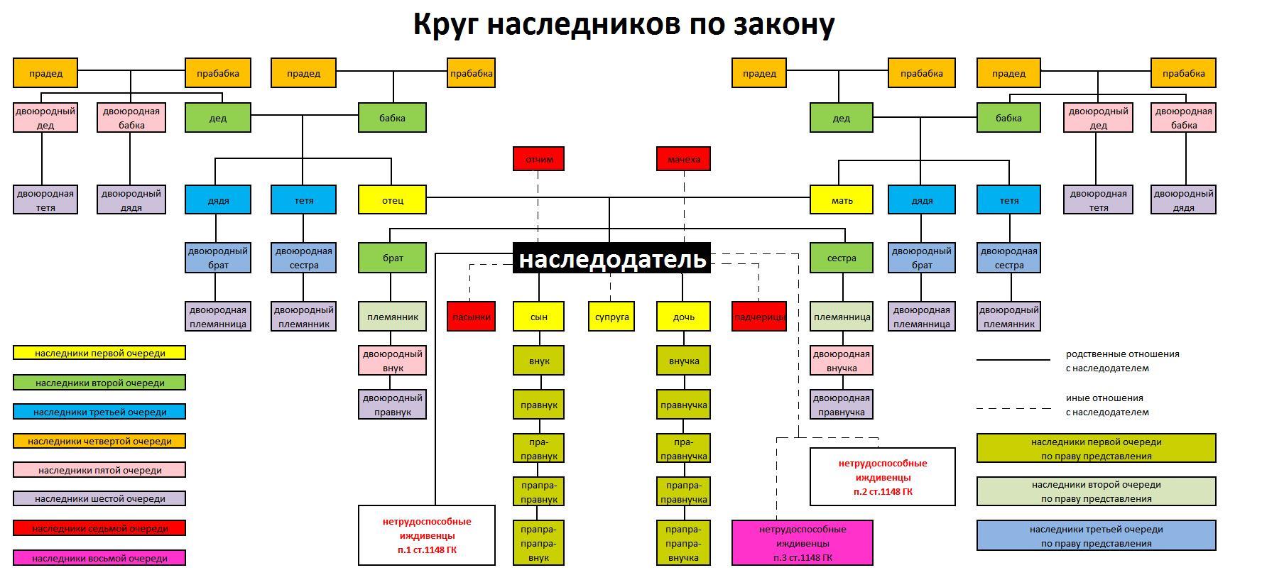 Очередность наследования по закону схема