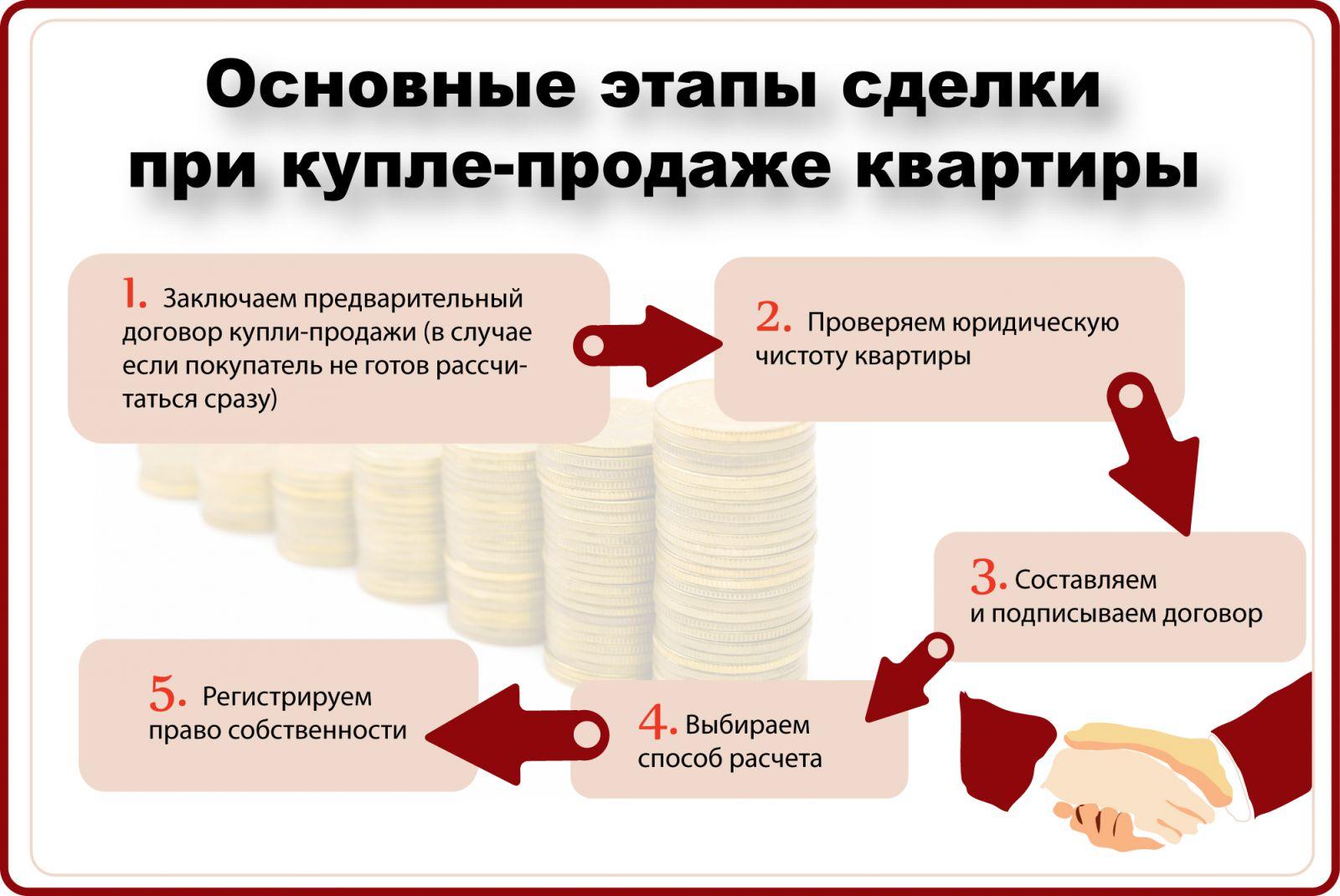 при оформлении ипотеки на квартиру какие документы должен предоставить продаве