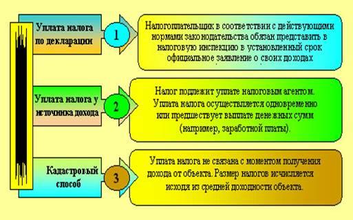 Способы уплаты налогов и сборов в соответствии с НК РФ