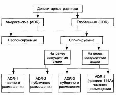 Классификация депозитарных расписок