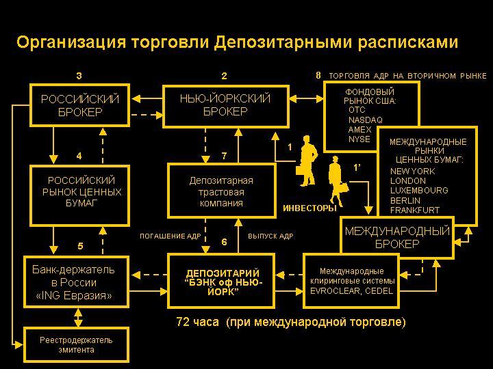 Схема организации торговли ADR