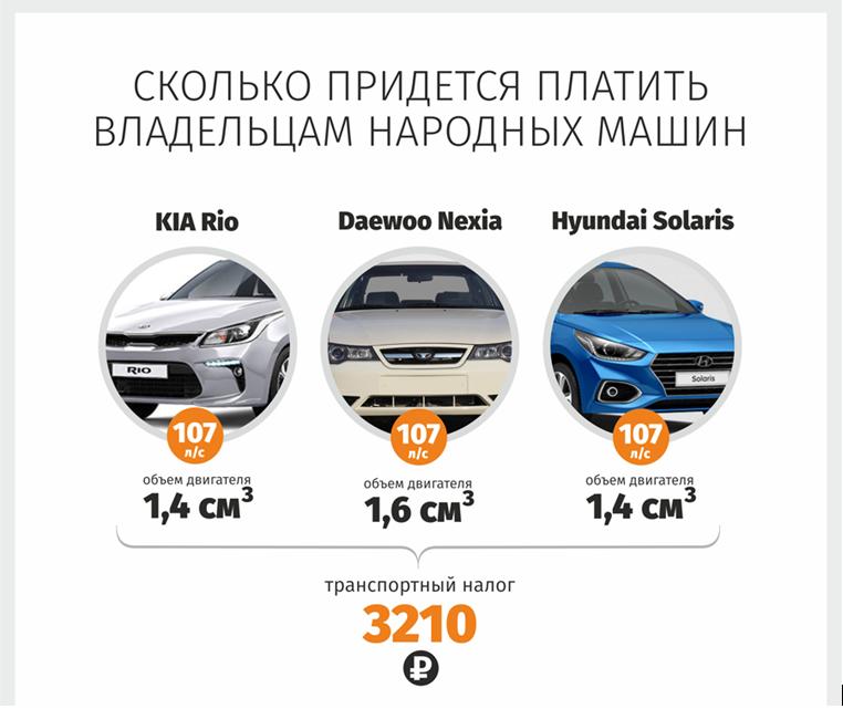 Величина ТН зависит от производителя авто