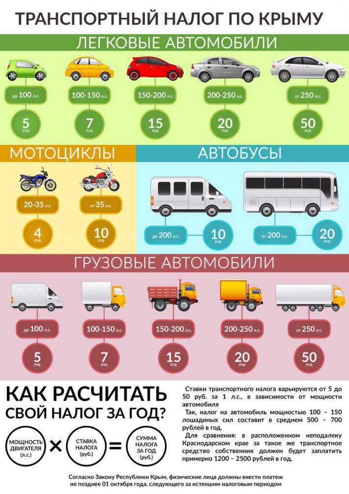 Из чего складывается цена на транспортный налог