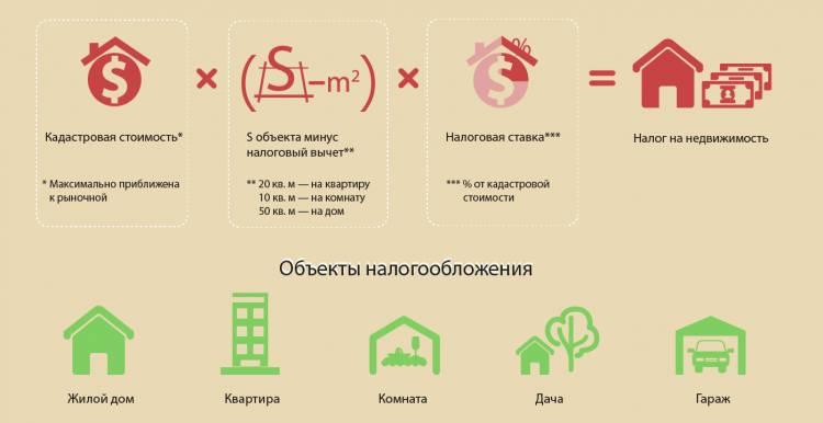 Как рассчитывается налог на недвижимость