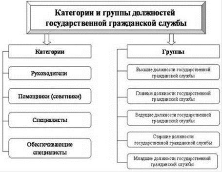 Категории и группы должностей государственнной гражданской службы