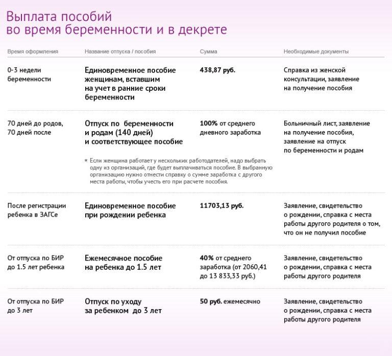 Выплаты беременным при постановке на учет на ранних сроках 91