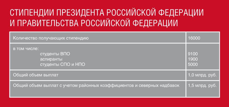 Президентские и правительственные стипендии для студентов и аспирантов