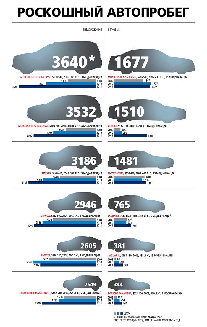 Примерная мощность дигателя разных машин