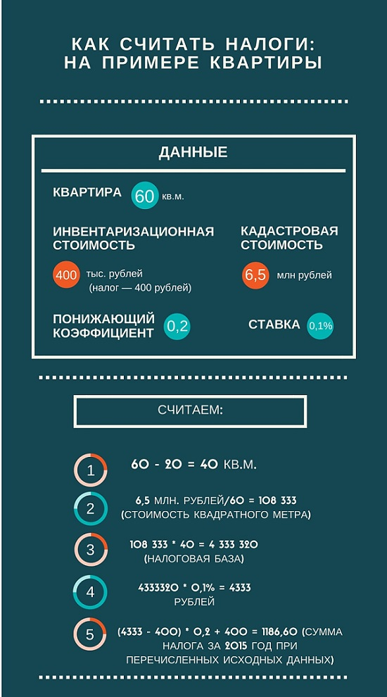 Пример расчета налога на квартиру