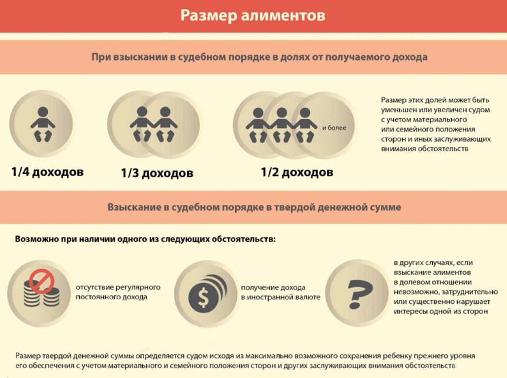Размер алиментов на несовершеннолетних детей