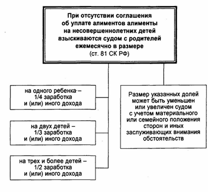 Размер алиментов при отсутствии соглашения об уплате алиментов между родителями