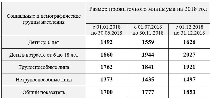 Размер прожиточного минимума на 2018 год