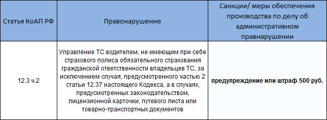 Статья КоАП РФ 12.3. ч.2