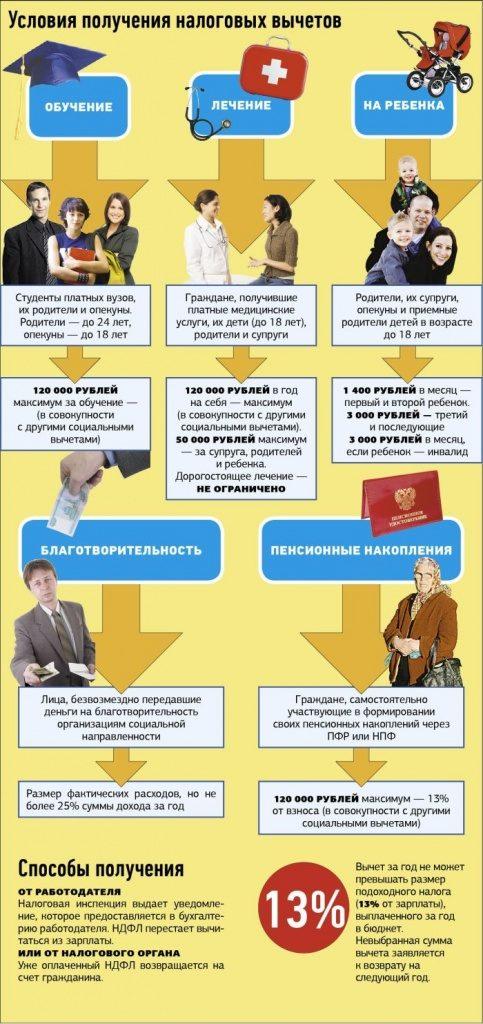 Условия на получение налогового вычета