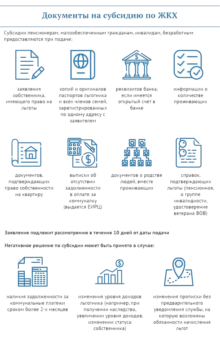 Документы для оформления субсидии по ЖКХ
