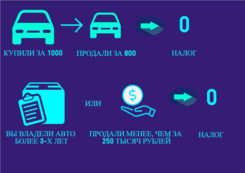 Исчисление налога при продаже машины