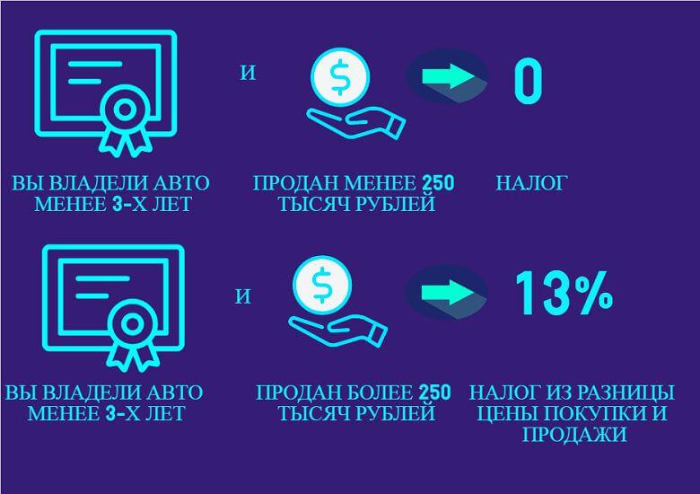 Как насчитывают налог в 2018 году, если владеете машиной меньше трех лет