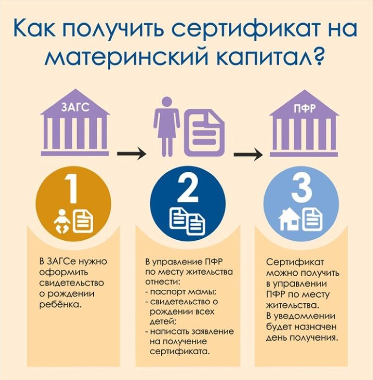 Как получить сертификат на материнский капитал