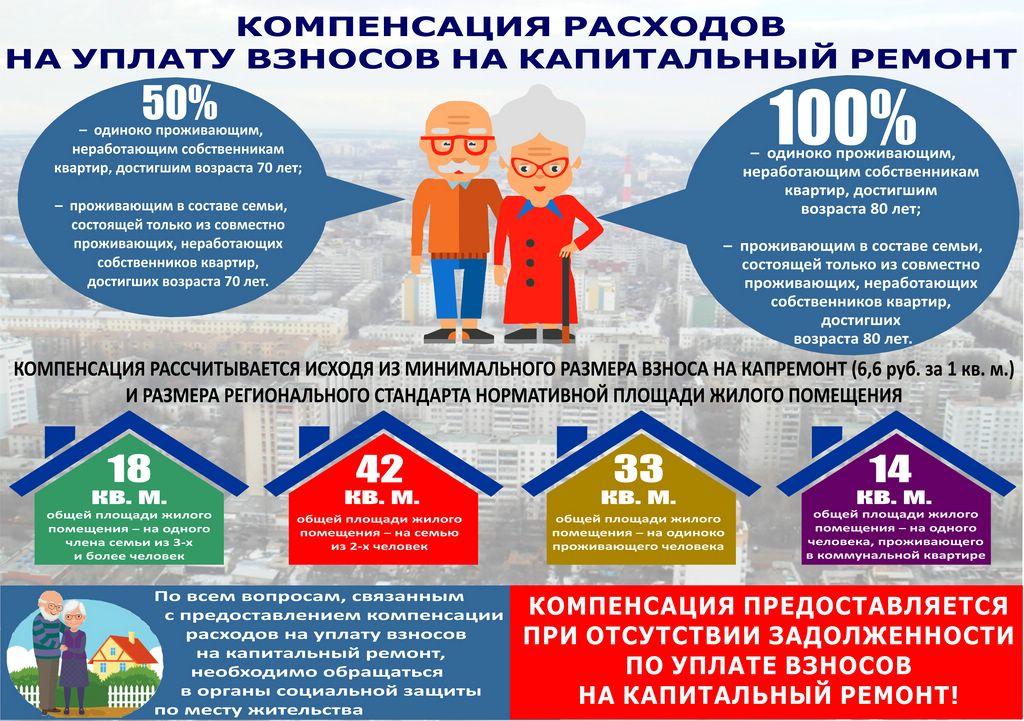 Компенсация расходов на уплату взносов на капитальный ремонт пенсионерам