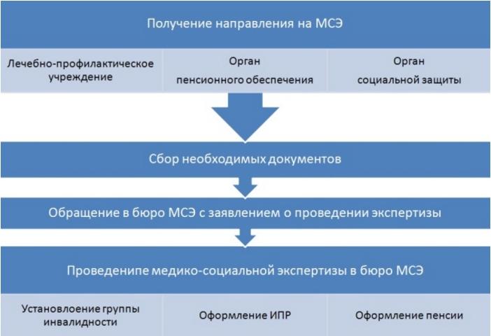 Получение направления на МСЭ