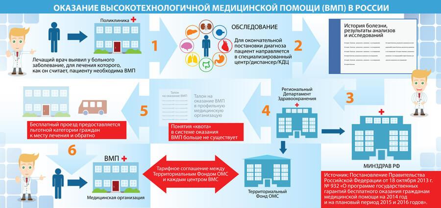Процесс оказания ВМП