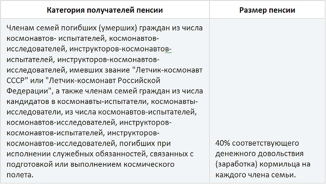 Размер государственной пенсии по случаю потери кормильца членам семьи погибшего (умершего) космонавта