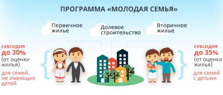 """Размер субсидий по программе """"Молодая семья"""""""