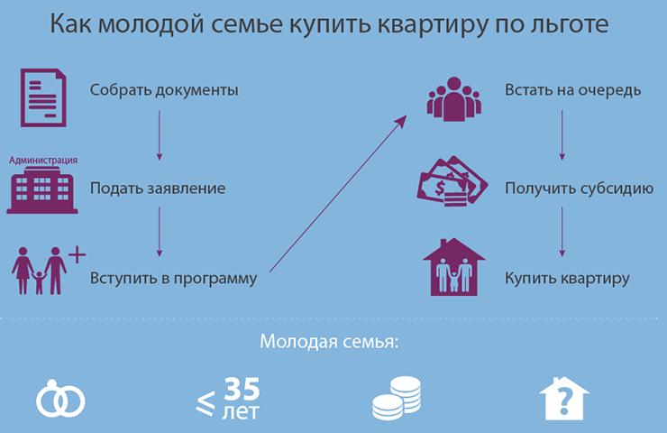 Схема покупки жилья молодой семье по льготе