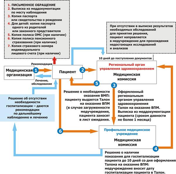 Схема последовательности действий для получения кво