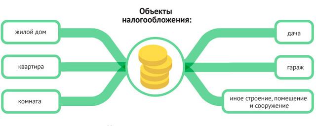 Виды объектов налогообложения