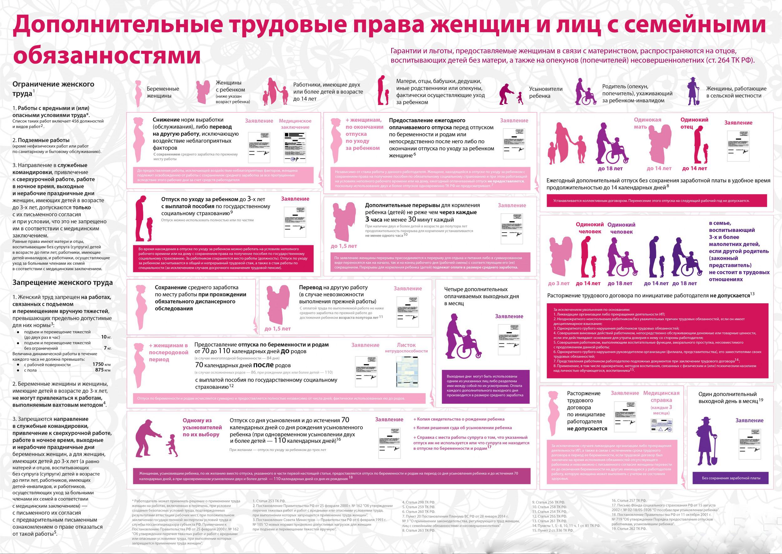 Дополнительные трудовые права женщин и лиц с семейными обязанностями