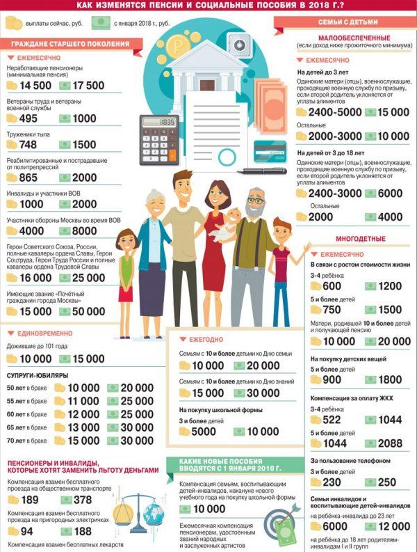 Изменение пенсий и социальных пособий в 2018 году