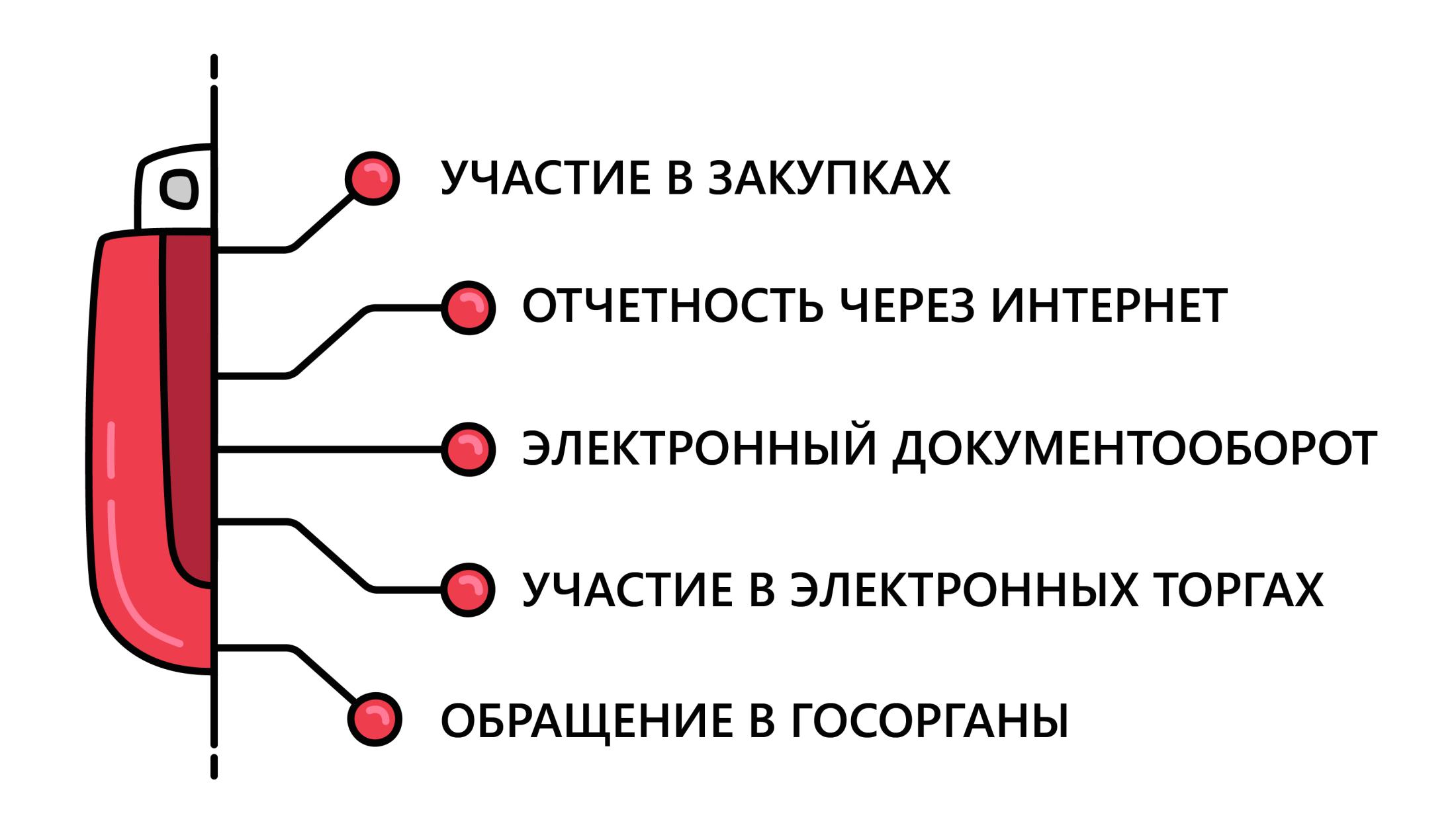 Использование электронной подписи