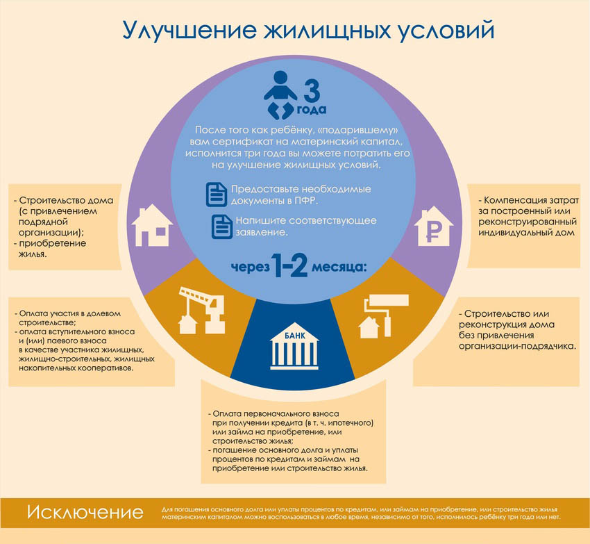 Как улучшить жилищные условия с помощью материнского капитала
