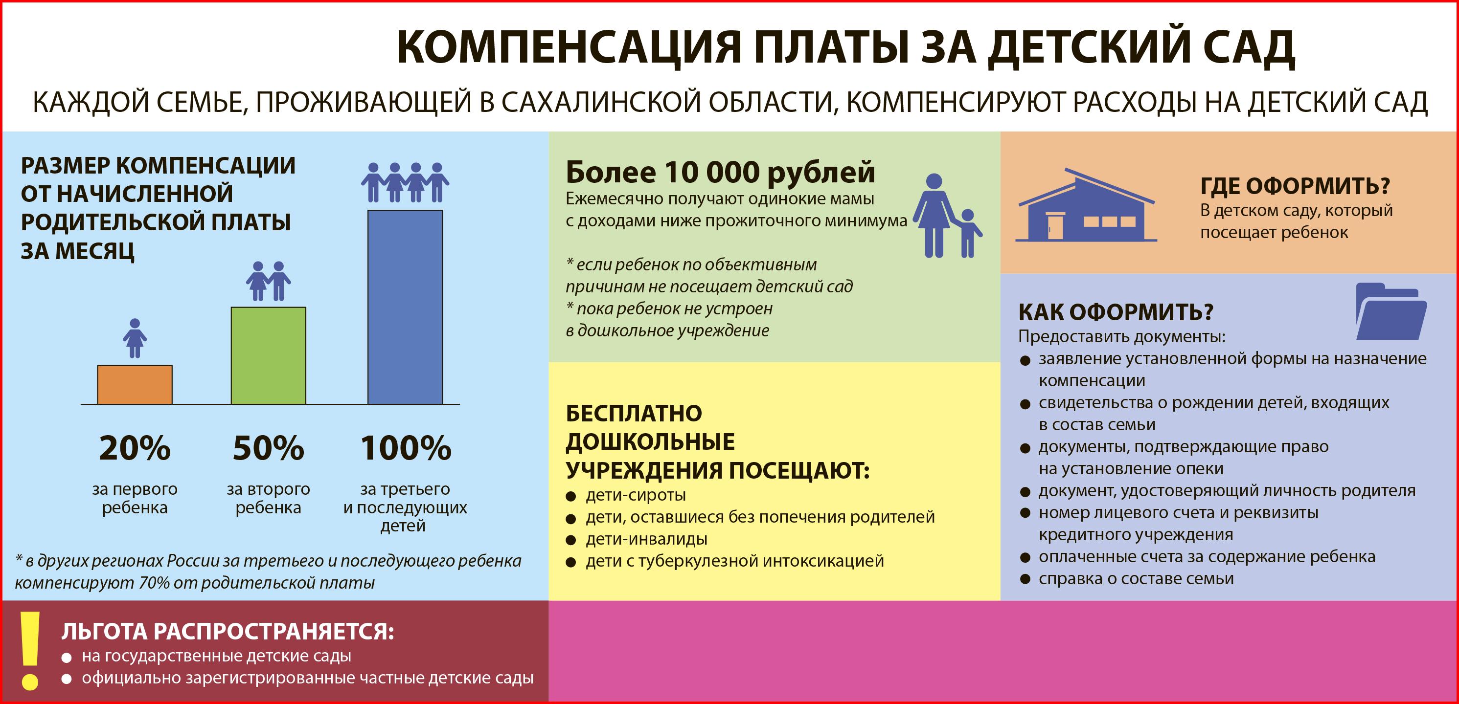 Компенсация платы за детский сад