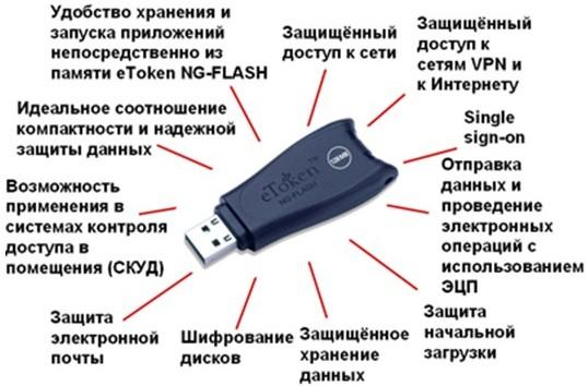 Носитель ключа электронной подписи