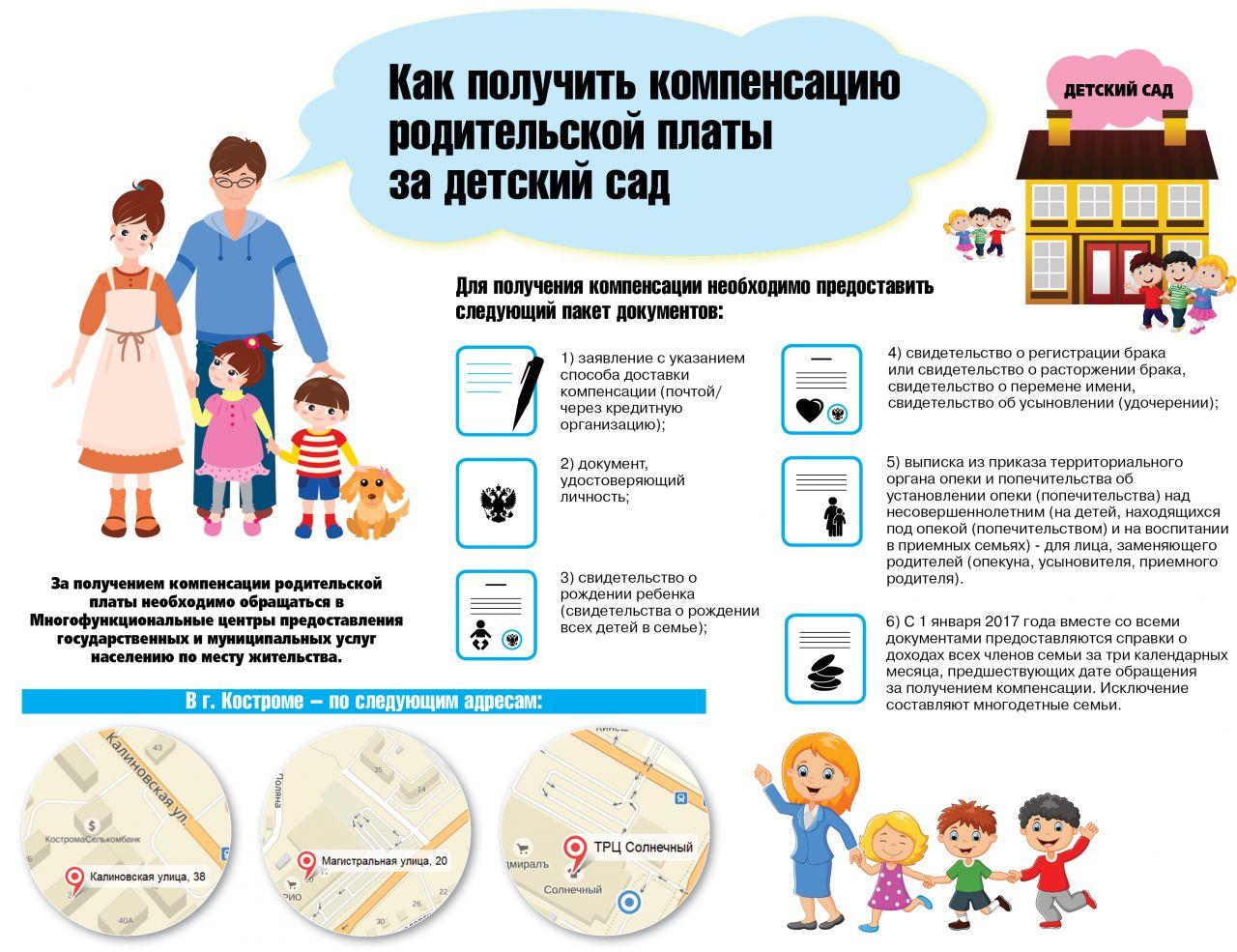 Порядок получения компенсации за детский сад