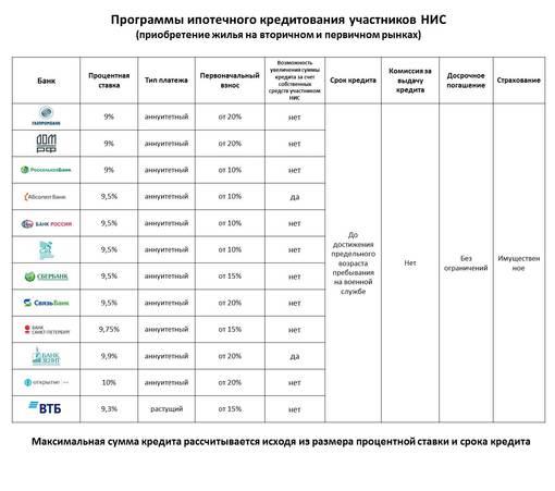 Программы ипотечного кредитования участников НИС
