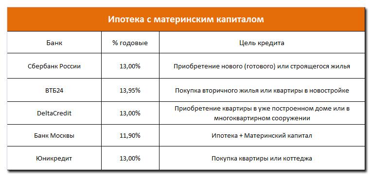 Процентные ставки по ипотеке с использованием материнского капитала