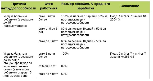 Размер оплаты больничного листа
