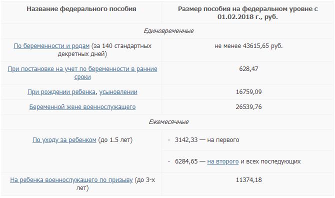 Размер пособия на федеральном уровне с 01.02.2018 г