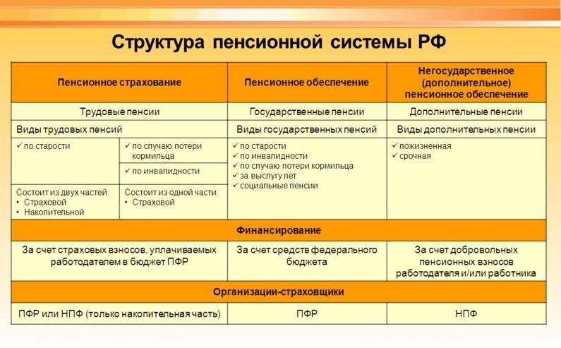 Структура пенсионной системы в Российской Федерации