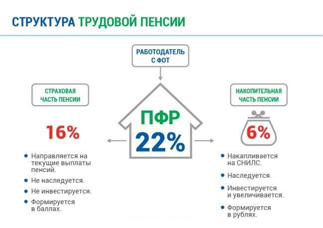 Структура трудовой пенсии