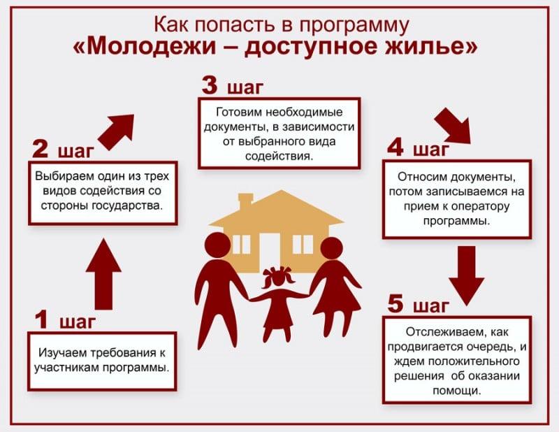 """Схема получения ипотечного кредитования по программе """"Молодая семья"""""""