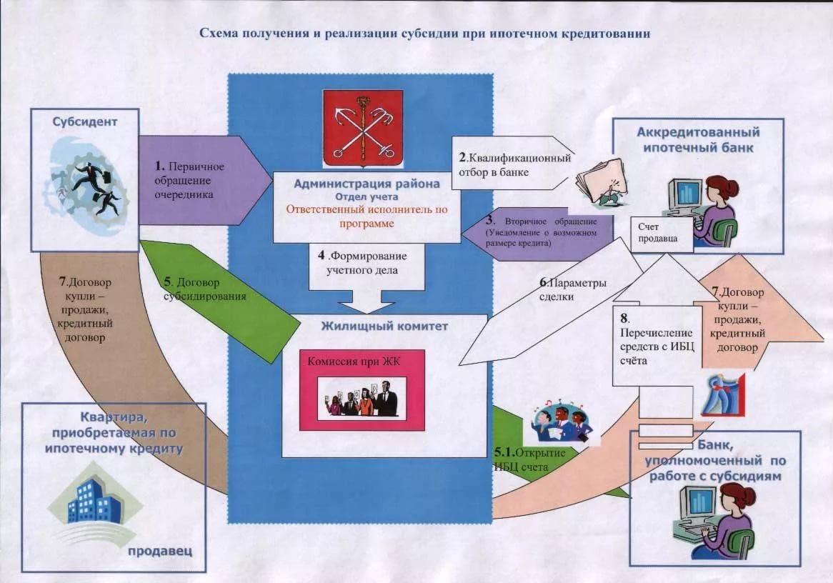 Схема получения и реализации субсидии при ипотечном кредитовании