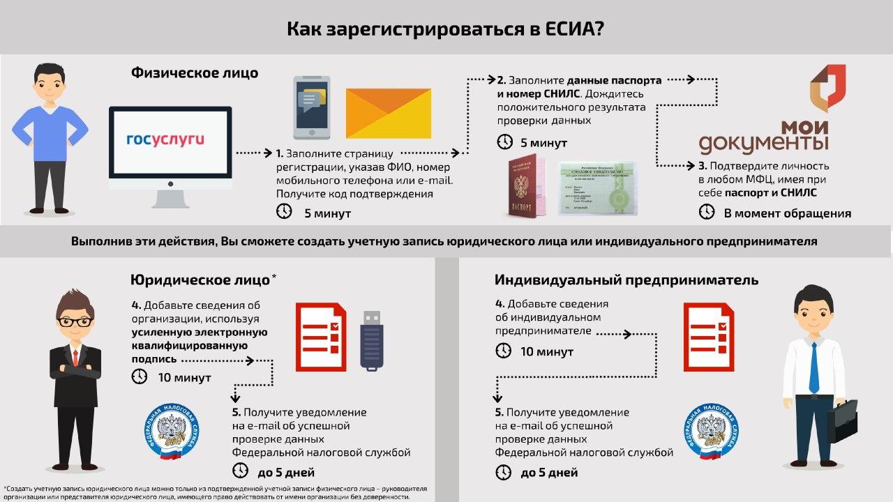 Схема регистрации в ЕСИА